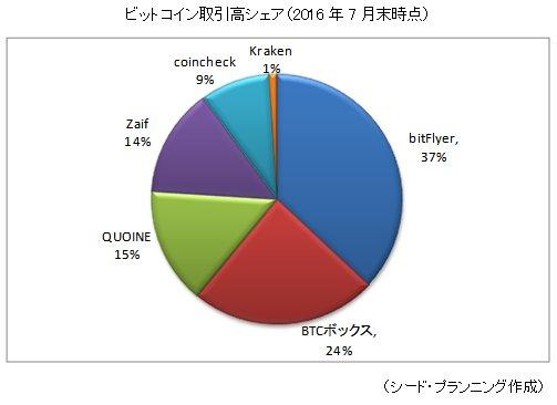 %E3%83%93%E3%83%83%E3%83%88%E3%82%B3%E3%82%A4%E3%83%B3%E5%8F%96%E5%BC%95%E6%89%80%E3%81%AE%E5%B8%82%E5%A0%B4%E3%82%B7%E3%82%A7%E3%82%A2%28%E3%82%B7%E3%83%BC%E3%83%89%E3%83%BB%E3%83%97%E3%83%A9%E3%83%B3%E3%83%8B%E3%83%B3%E3%82%B0%E8%AA%BF%E3%81%B9%29.jpg