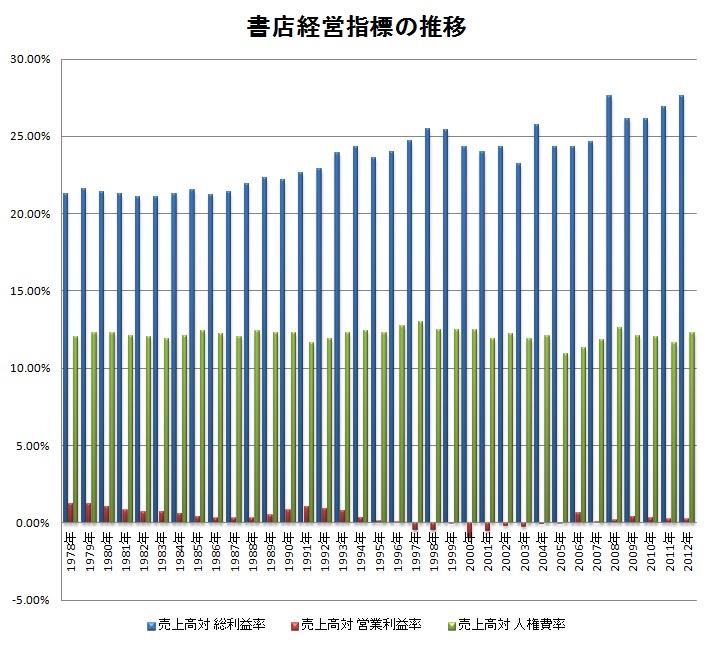 bookstore-financial-data-1978-2012.jpg