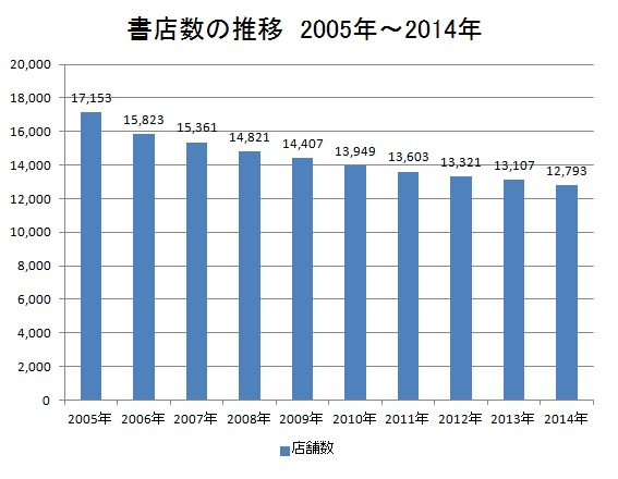 bookstore-process-2005-2014.jpg