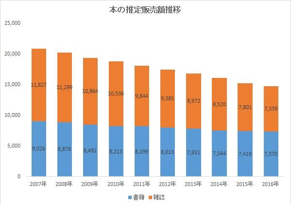 publication-sales-total-2007-2016.jpg
