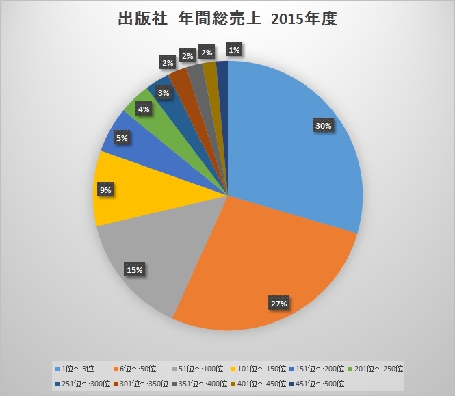 publisher-total-sales-for-the-year-2015.jpg