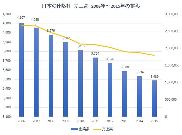 publishernumber-transition-of-sales-2006-2015.jpg