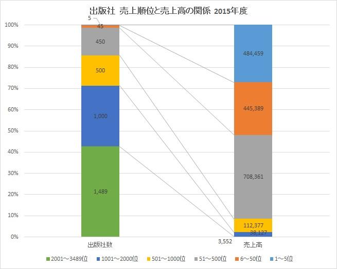 salesgraph-ranking-amountofsales.jpg